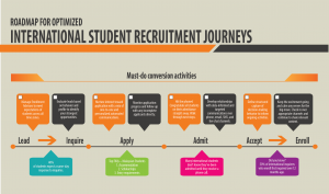 Infographic must-do student conversion activities