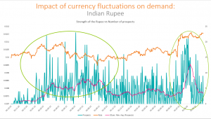 Currency and student demand trends
