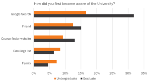 Graph: Channels international students use to find universities