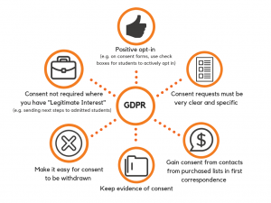 GDPR and student recruitment