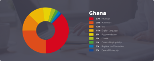 Frequently asked questions about international enrollment from Ghana